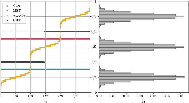 Figure 4 for A Generalization of Otsu's Method and Minimum Error Thresholding