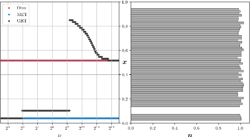 Figure 3 for A Generalization of Otsu's Method and Minimum Error Thresholding