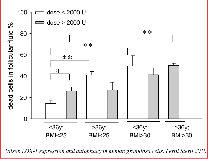 The variable expression of lectin-like oxidized low-density