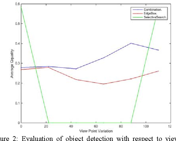 Figure 1 for Evaluation of Object Detection Proposals Under Condition Variations
