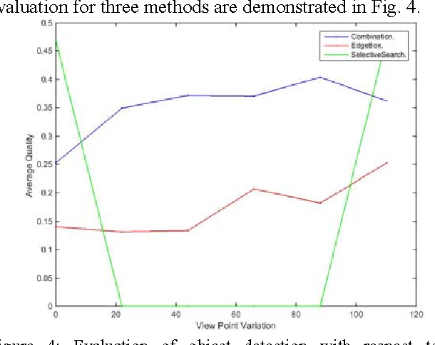 Figure 2 for Evaluation of Object Detection Proposals Under Condition Variations