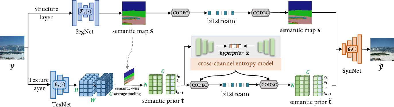 Figure 1 for Thousand to One: Semantic Prior Modeling for Conceptual Coding