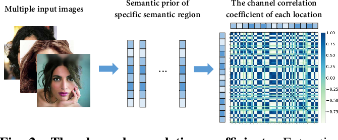 Figure 2 for Thousand to One: Semantic Prior Modeling for Conceptual Coding