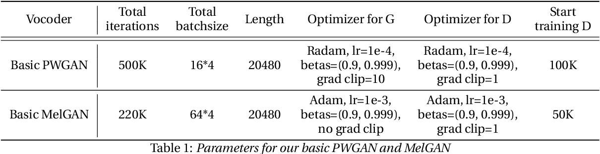 Figure 1 for Improve GAN-based Neural Vocoder using Pointwise Relativistic LeastSquare GAN