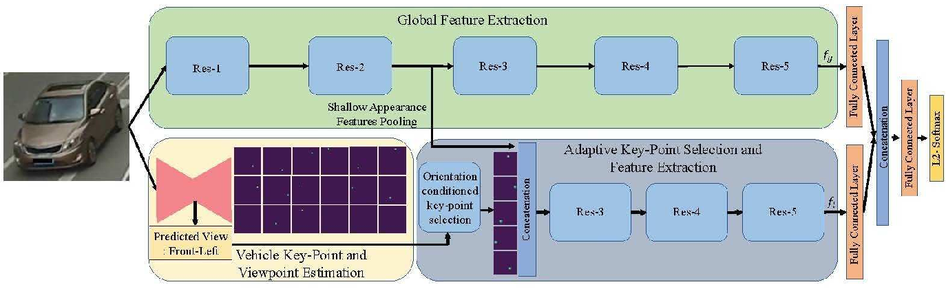 Figure 3 for A Dual Path ModelWith Adaptive Attention For Vehicle Re-Identification