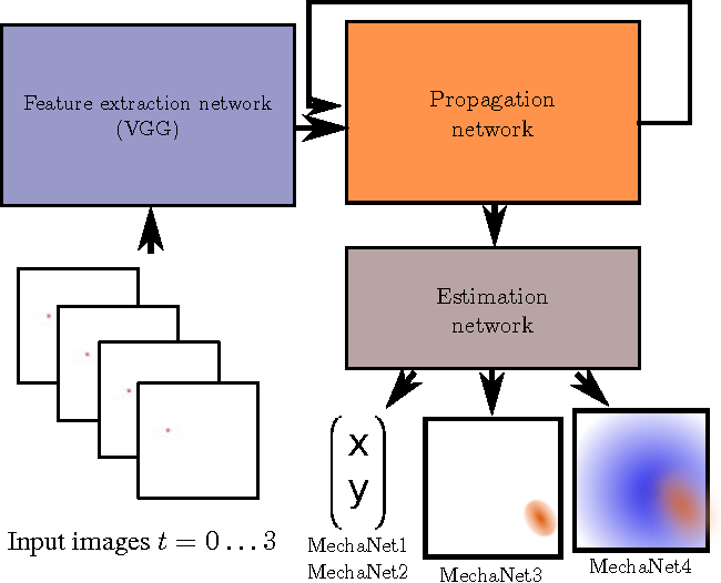 Figure 3 for Learning A Physical Long-term Predictor