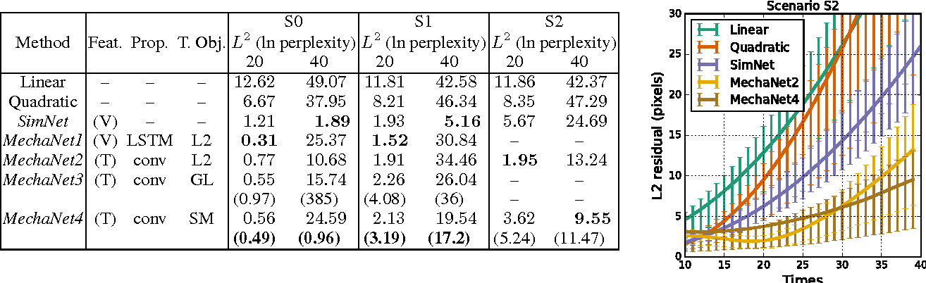 Figure 4 for Learning A Physical Long-term Predictor