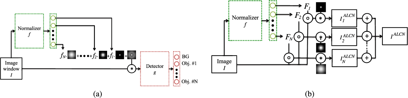 Figure 3 for ALCN: Adaptive Local Contrast Normalization