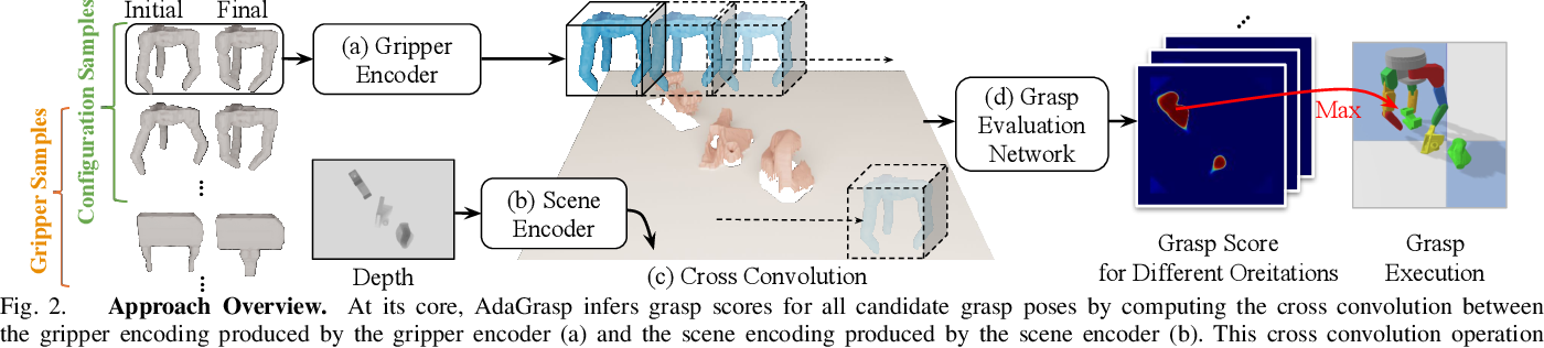 Figure 2 for AdaGrasp: Learning an Adaptive Gripper-Aware Grasping Policy