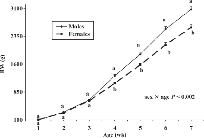 Figure 1. The effect of sex on weekly BW of a commercial strain of broilers (experiment 1). Each value represents the least squares mean of 6 observations per sex. Means within an age with no common letter differ significantly (P < 0.05).