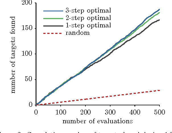 Figure 4 for Bayesian Optimal Active Search and Surveying