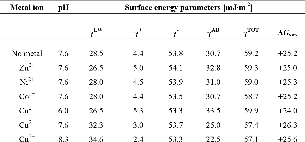 Table 2: Surface energy parameters calculated for Chelating Sepharose loaded with various metal ions, calculated according to the contact angle values reported in Table 1.