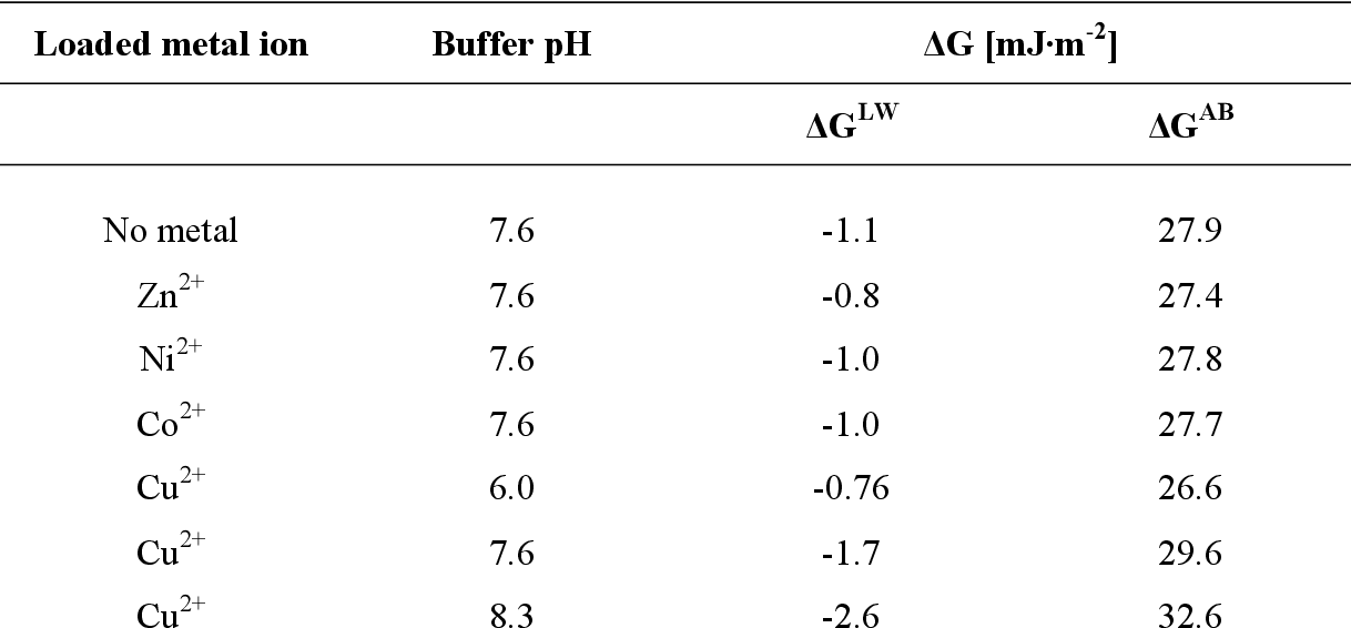 Table 4: The interfacial Gibbs energy of interaction between intact yeast cells and Chelating Sepharose, at closest distance of approximation. Interaction occurs in 20 mM phosphate buffer containing sodium chloride as added salt.