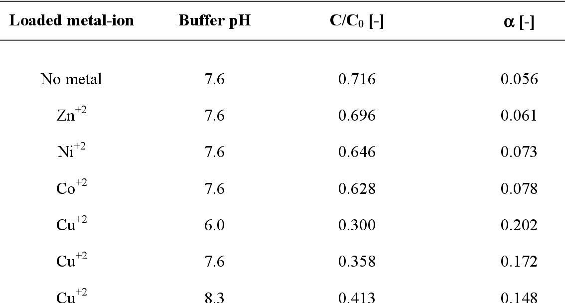 Table 6: Lumped attachment parameter (α) calculated from yeast deposition experiments utilizing metal-ion loaded Chelating Sepharose at various pH values. Runs were performed in 20 mM phosphate buffer, containing sodium chloride as added salt.
