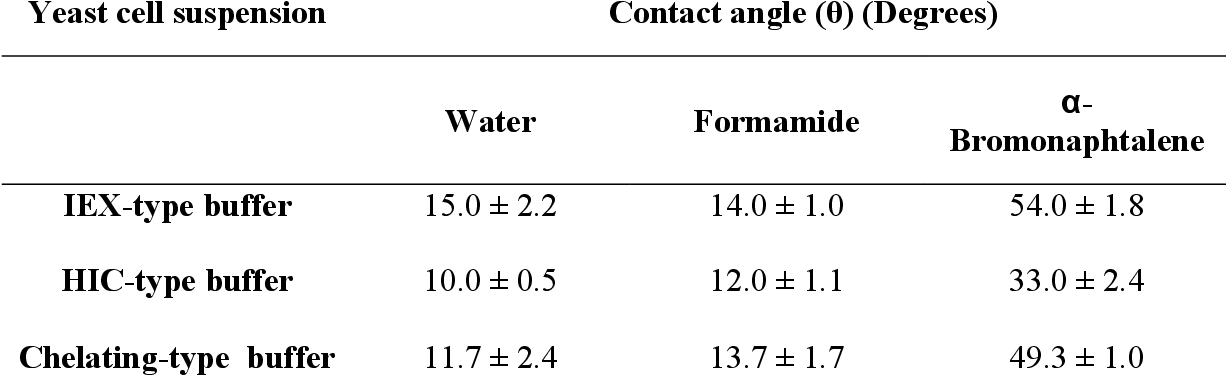 Table 2: Contact angle measurements for yeast cells. Determinations were performed under conditions normally encountered in ion-exchange, hydrophobic interaction, and chelating systems.