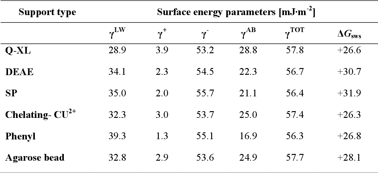 Table 3: Surface energy parameters for beaded chromatographic supports calculated from contact angle measurements under standard buffer compositions.