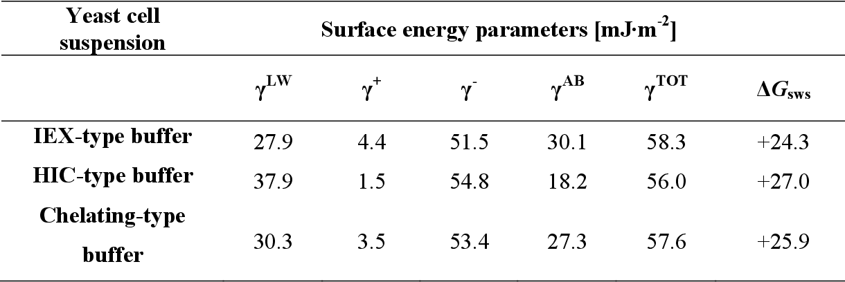 Table 4: Surface energy parameters for yeast cells calculated from contact angle measurements, under conditions provided by typical chromatographic mobile phases.