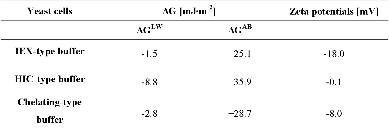 Table 6: Interfacial free energy of aggregation between yeast cells at closest distance of approximation. Calculations were performed assuming standard chromatographic conditions. Zeta potential values are provided.