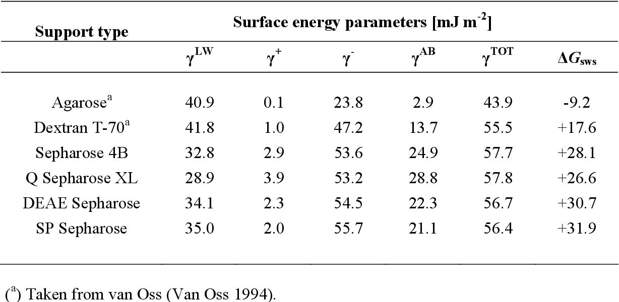 Table 3: Surface energy parameters for agarose and beaded chromatographic supports calculated from contact angle measurements at pH 7.
