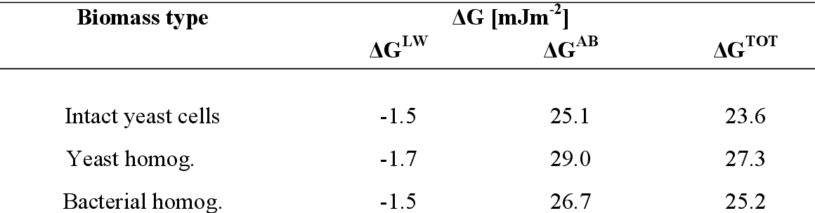 Table 6: Interfacial free energy of aggregation between biomass particles. Calculations were performed assuming interaction under process buffer conditions at pH 7.