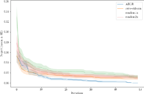 Figure 1 for Adaptive Bayesian Linear Regression for Automated Machine Learning