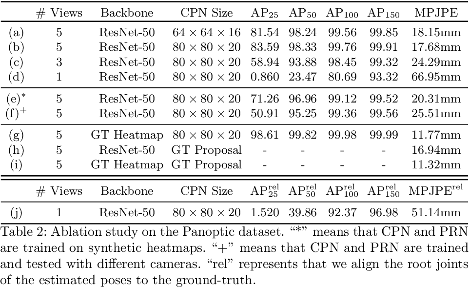 Figure 4 for End-to-End Estimation of Multi-Person 3D Poses from Multiple Cameras
