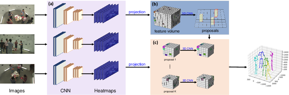 Figure 1 for End-to-End Estimation of Multi-Person 3D Poses from Multiple Cameras