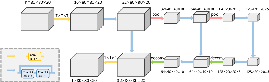 Figure 3 for End-to-End Estimation of Multi-Person 3D Poses from Multiple Cameras