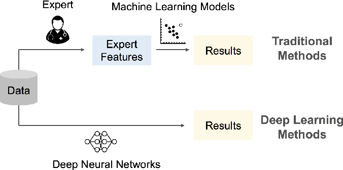 Figure 1 for Opportunities and Challenges in Deep Learning Methods on Electrocardiogram Data: A Systematic Review