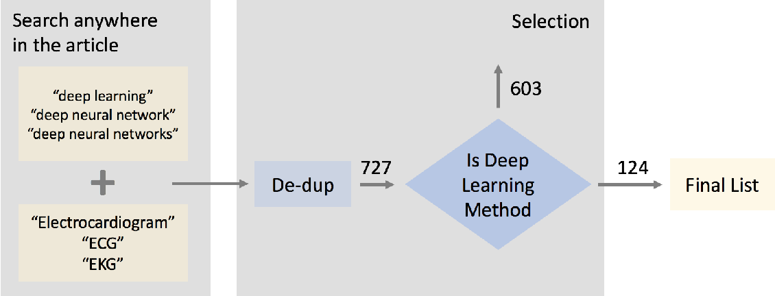Figure 2 for Opportunities and Challenges in Deep Learning Methods on Electrocardiogram Data: A Systematic Review