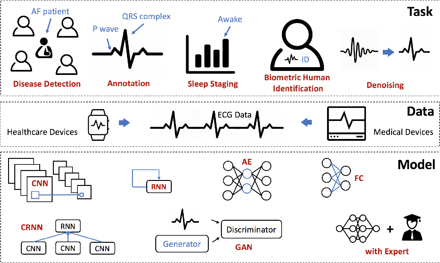 Figure 3 for Opportunities and Challenges in Deep Learning Methods on Electrocardiogram Data: A Systematic Review