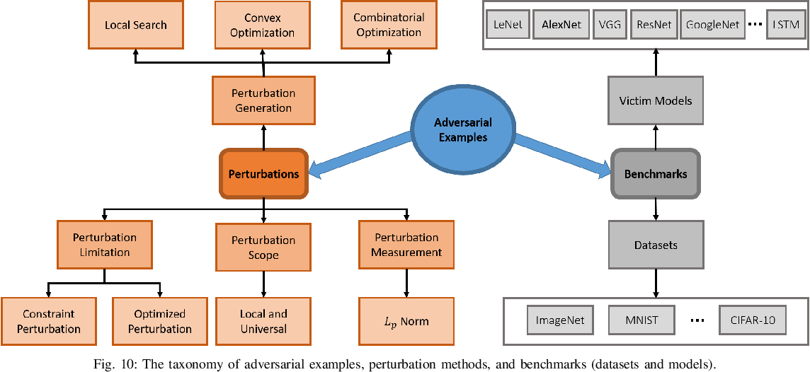 Figure 2 for Securing Connected & Autonomous Vehicles: Challenges Posed by Adversarial Machine Learning and The Way Forward