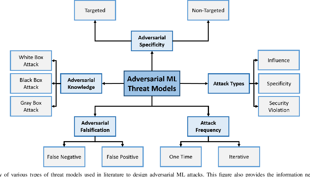 Figure 3 for Securing Connected & Autonomous Vehicles: Challenges Posed by Adversarial Machine Learning and The Way Forward