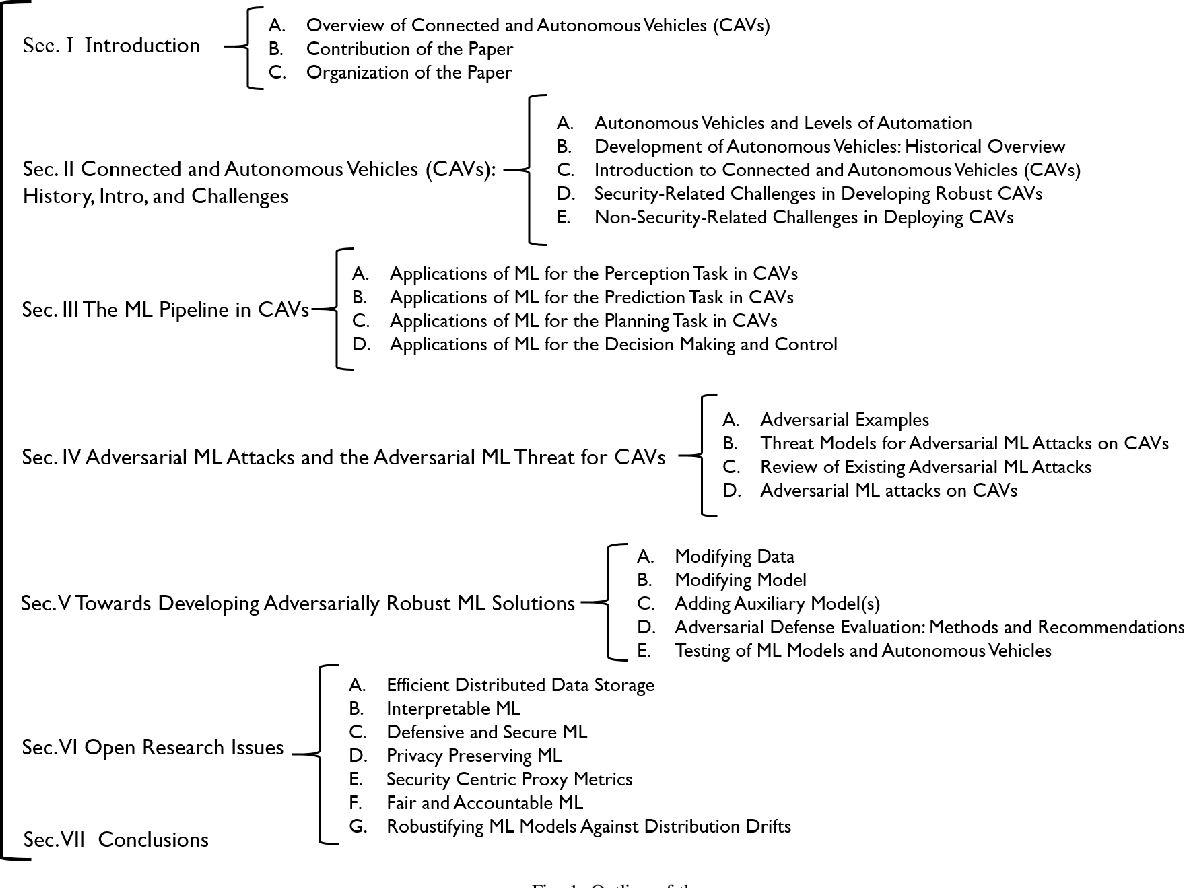 Figure 1 for Securing Connected & Autonomous Vehicles: Challenges Posed by Adversarial Machine Learning and The Way Forward