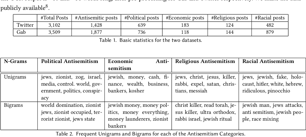 "Figure 2 for ""Subverting the Jewtocracy"": Online Antisemitism Detection Using Multimodal Deep Learning"