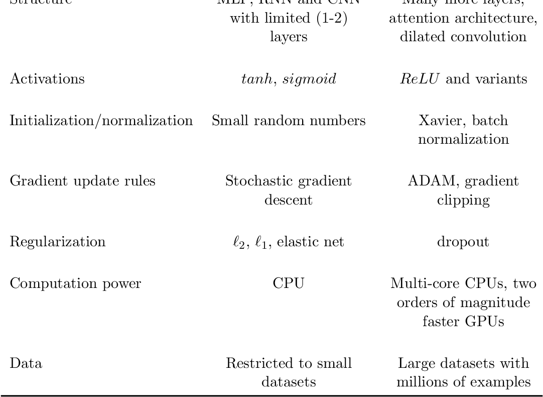 Figure 2 for Neural forecasting: Introduction and literature overview
