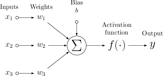 Figure 1 for Neural forecasting: Introduction and literature overview