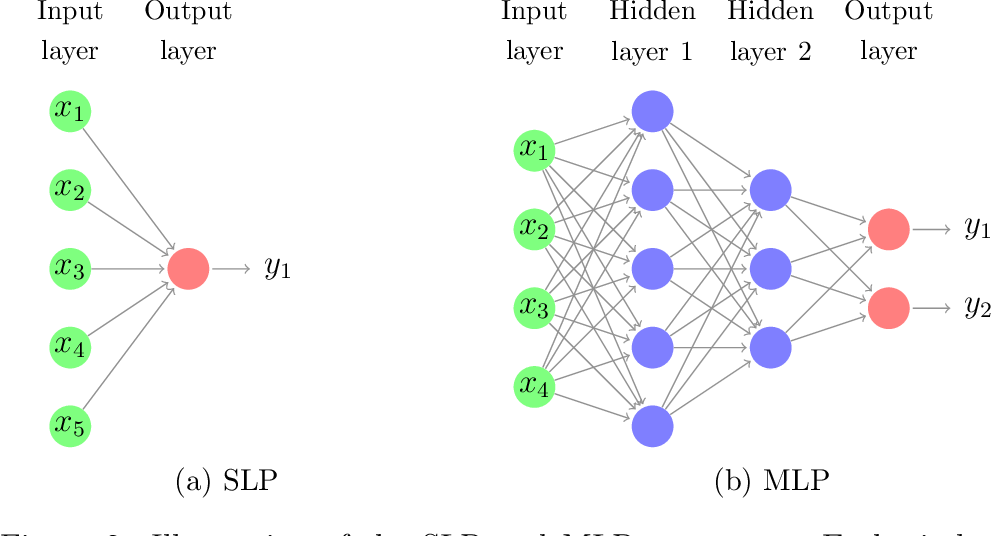 Figure 3 for Neural forecasting: Introduction and literature overview