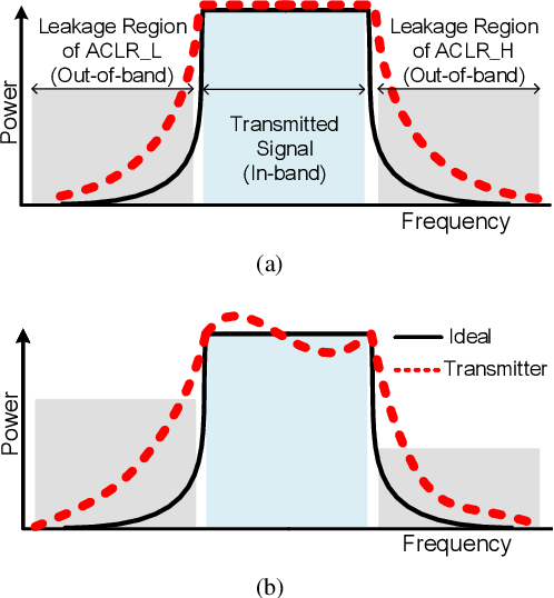 Figure 1 for Learning to Compensate: A Deep Neural Network Framework for 5G Power Amplifier Compensation