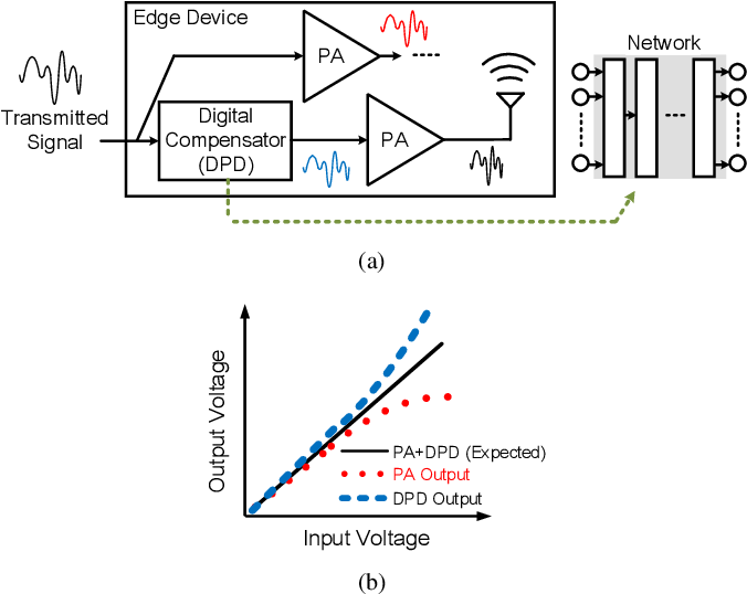 Figure 2 for Learning to Compensate: A Deep Neural Network Framework for 5G Power Amplifier Compensation