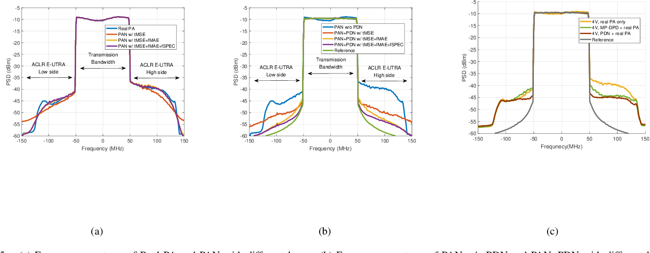 Figure 4 for Learning to Compensate: A Deep Neural Network Framework for 5G Power Amplifier Compensation