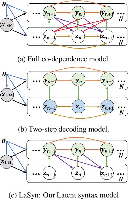 Figure 1 for Latent Part-of-Speech Sequences for Neural Machine Translation