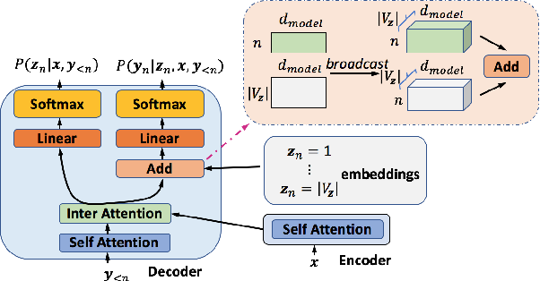 Figure 3 for Latent Part-of-Speech Sequences for Neural Machine Translation