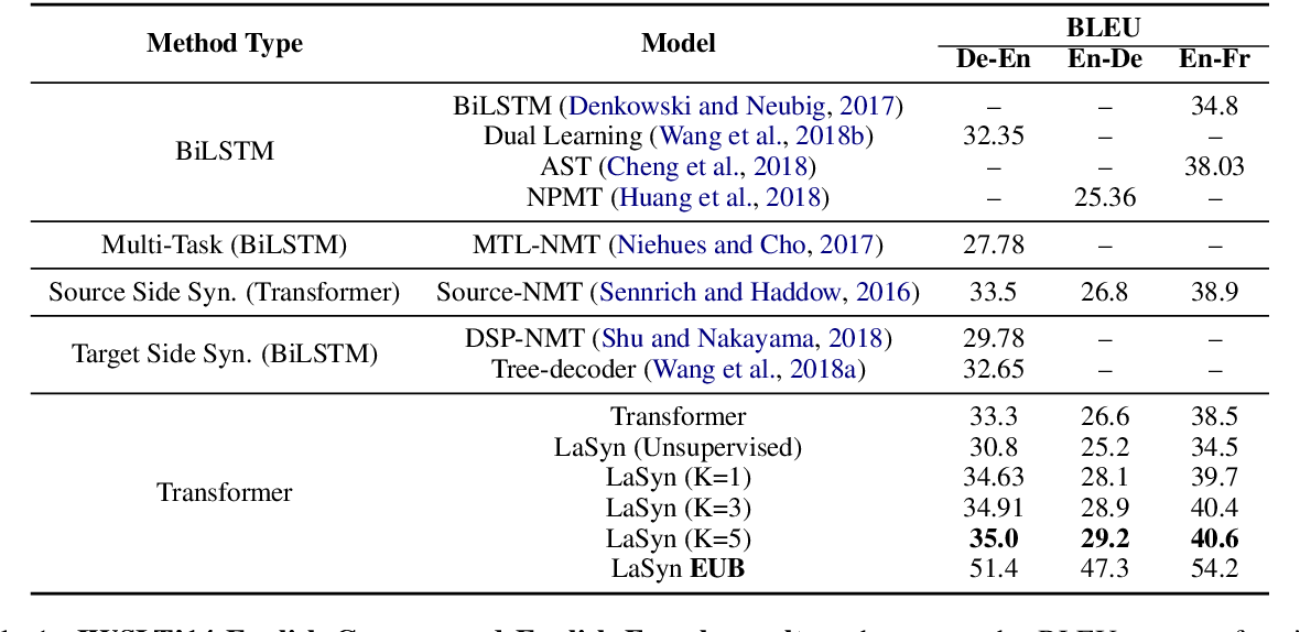 Figure 2 for Latent Part-of-Speech Sequences for Neural Machine Translation