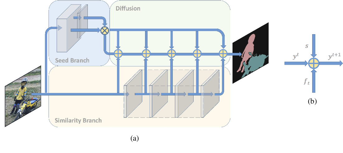 Figure 1 for DifNet: Semantic Segmentation by Diffusion Networks