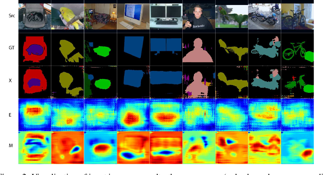 Figure 3 for DifNet: Semantic Segmentation by Diffusion Networks