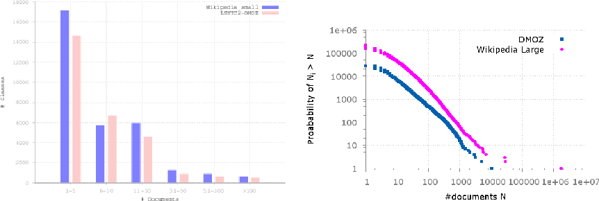 Figure 2 for LSHTC: A Benchmark for Large-Scale Text Classification