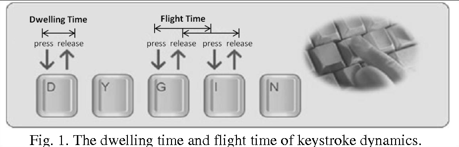 Figure 1 for The BeiHang Keystroke Dynamics Authentication System