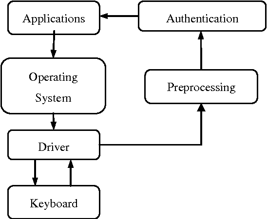 Figure 3 for The BeiHang Keystroke Dynamics Authentication System
