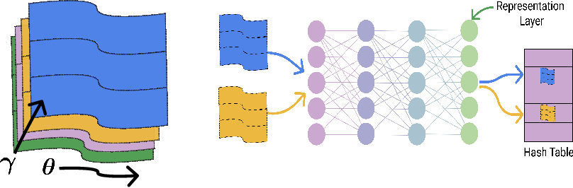 Figure 1 for For Manifold Learning, Deep Neural Networks can be Locality Sensitive Hash Functions